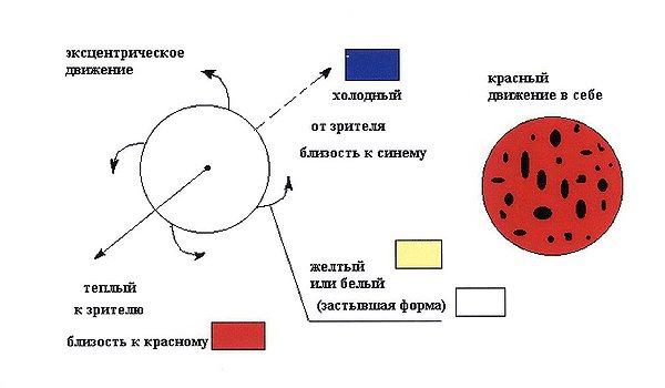 Густав Климт «Сказка»